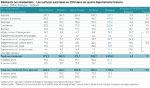 Bâtiment non résidentiels - Les surfaces autorisées en 2019 dans les quatre départements bretons