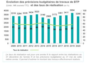 Les dépenses de Bâtiment et de Travaux Publics des collectivités territoriales en Bretagne - réalisations 2019 - Evolution des prévisions budgétaires de travaux de BTP et de taux de réalisation