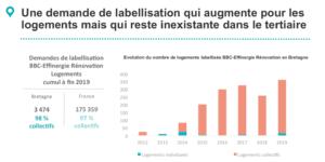 Tableau de bord construction durable en Bretagne - Bilan annuel 2019 ce qu'il faut retenir - Demandes de labellisation BBC - Effinergie Rénovation Logements